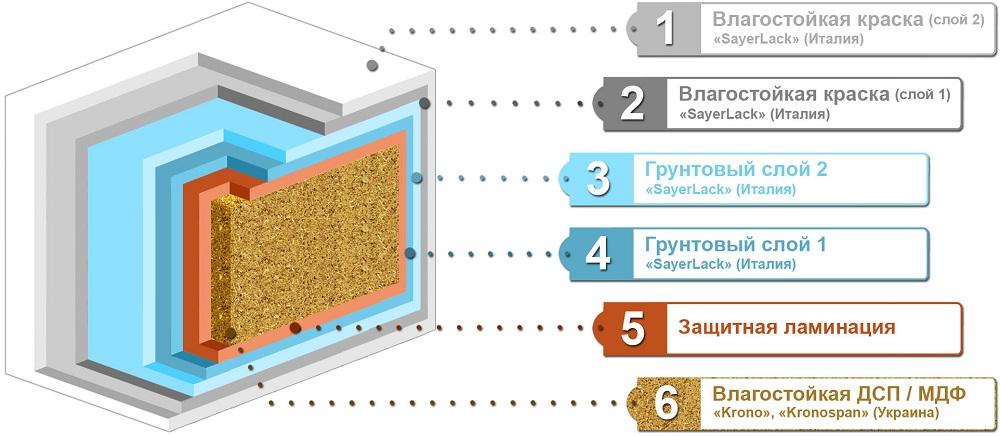 материал мебели для ванных комнат